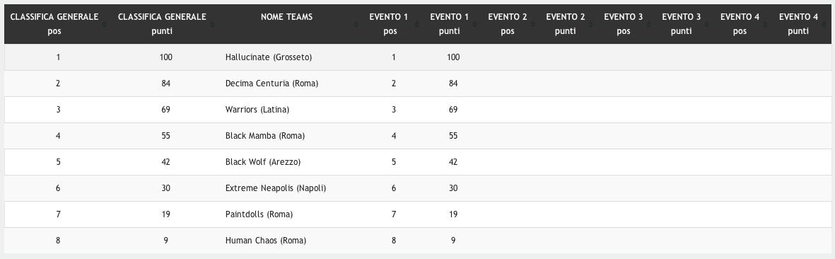 Classifica-torneo-IPBS